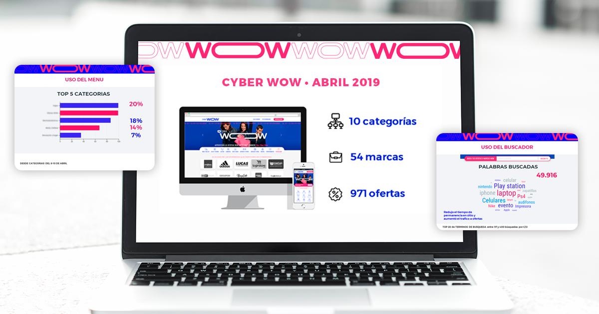 Resultados estrategia digital de Cyber WOW Perú 2019