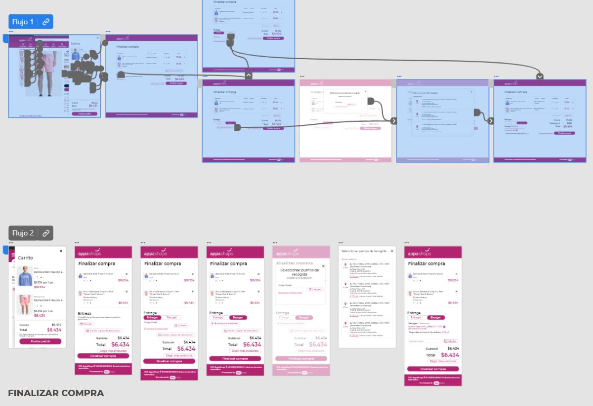 Flow chart Appa Shops 2
